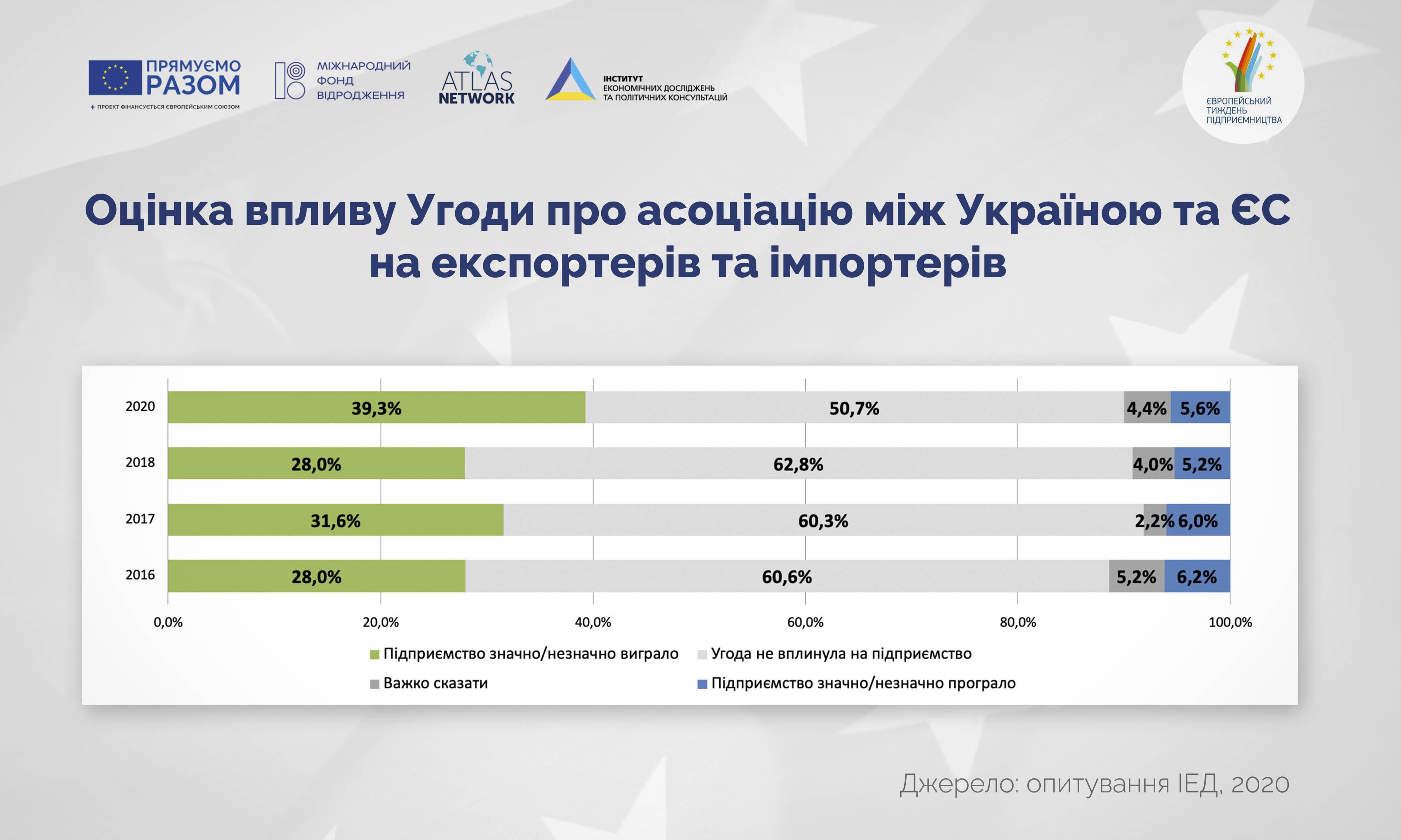 http://www.ier.com.ua/files/Projects/2020/customs_initiative/V_Survey/pic3_1.jpg
