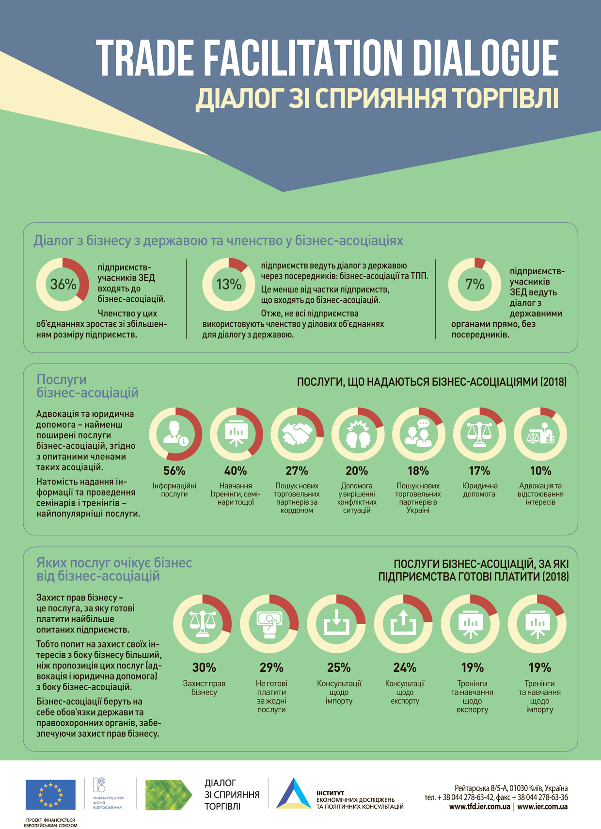 2019_TFD_survey_infographics_Associations_a1_a2-1